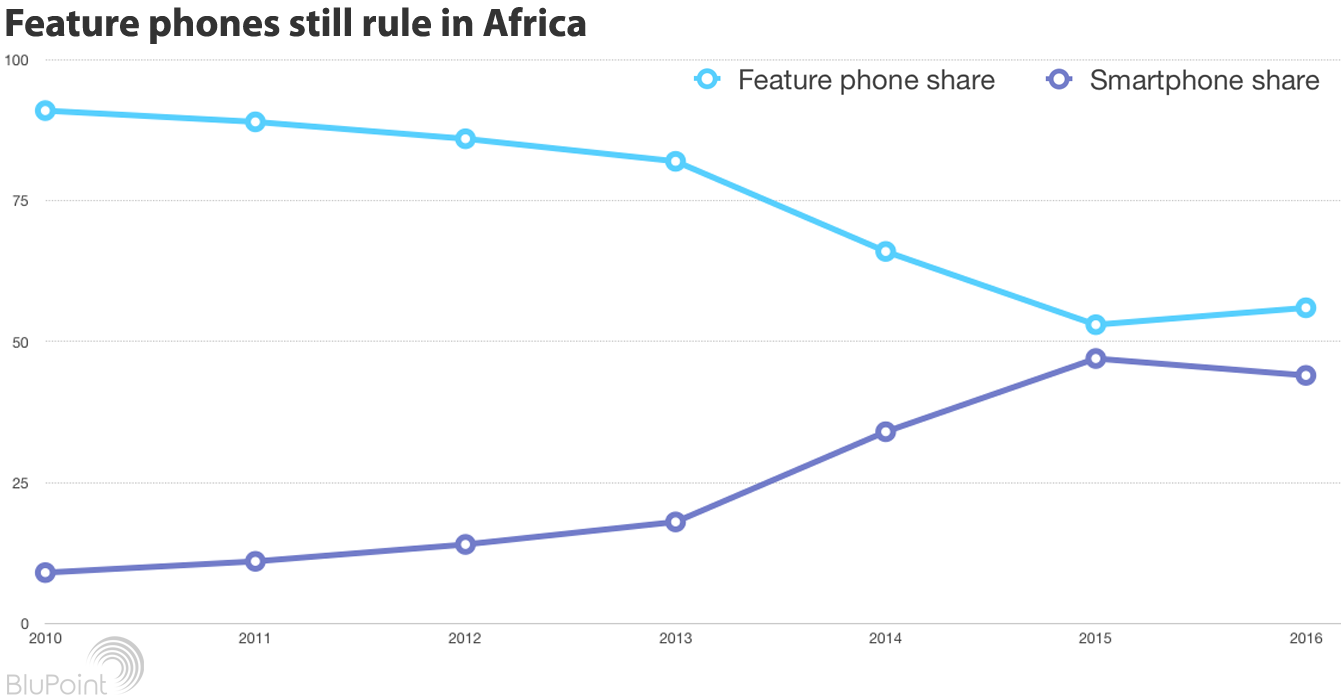 Feature phones still rule in Africa 2016 chart